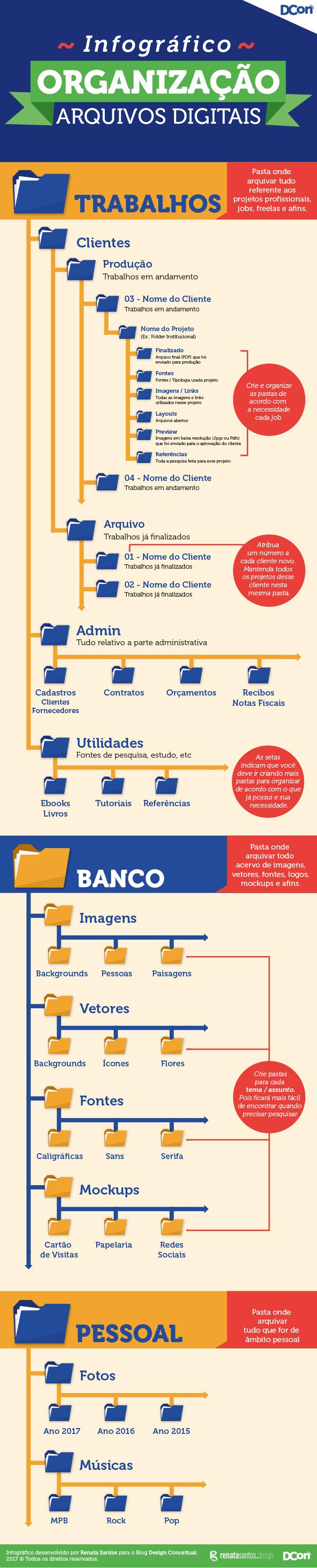 [infografico]organizacao